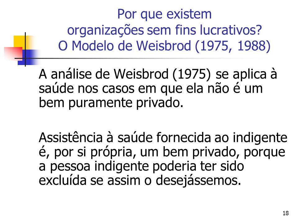 18 Por que existem organizações sem fins lucrativos? O Modelo de Weisbrod (1975, 1988) A análise de Weisbrod (1975) se aplica à saúde nos casos em que