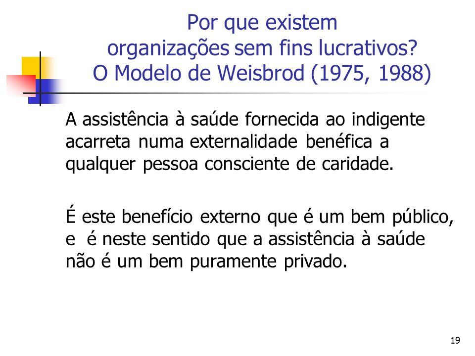 19 Por que existem organizações sem fins lucrativos? O Modelo de Weisbrod (1975, 1988) A assistência à saúde fornecida ao indigente acarreta numa exte