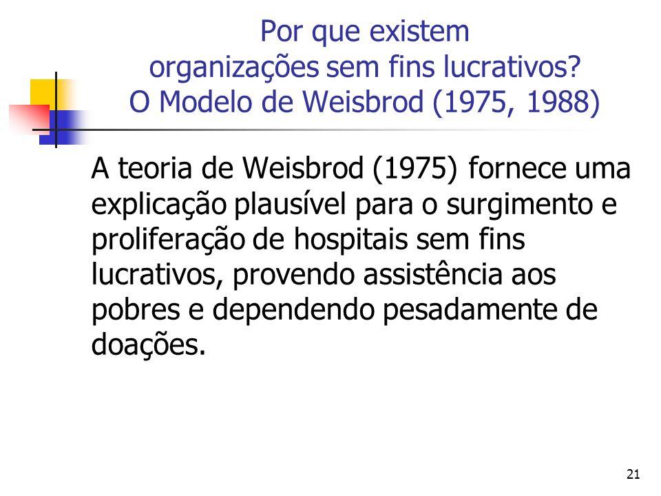 21 Por que existem organizações sem fins lucrativos? O Modelo de Weisbrod (1975, 1988) A teoria de Weisbrod (1975) fornece uma explicação plausível pa