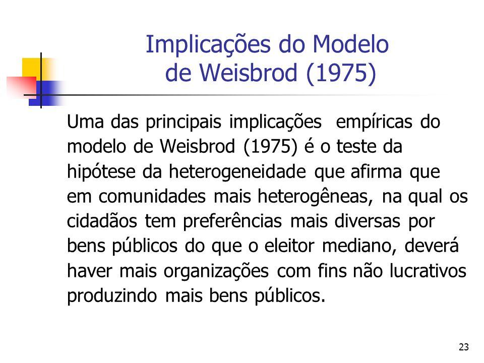 23 Implicações do Modelo de Weisbrod (1975) Uma das principais implicações empíricas do modelo de Weisbrod (1975) é o teste da hipótese da heterogenei
