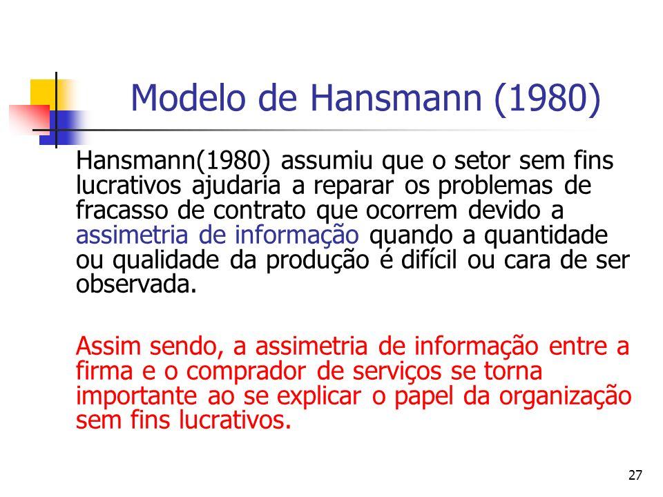 27 Modelo de Hansmann (1980) Hansmann(1980) assumiu que o setor sem fins lucrativos ajudaria a reparar os problemas de fracasso de contrato que ocorre