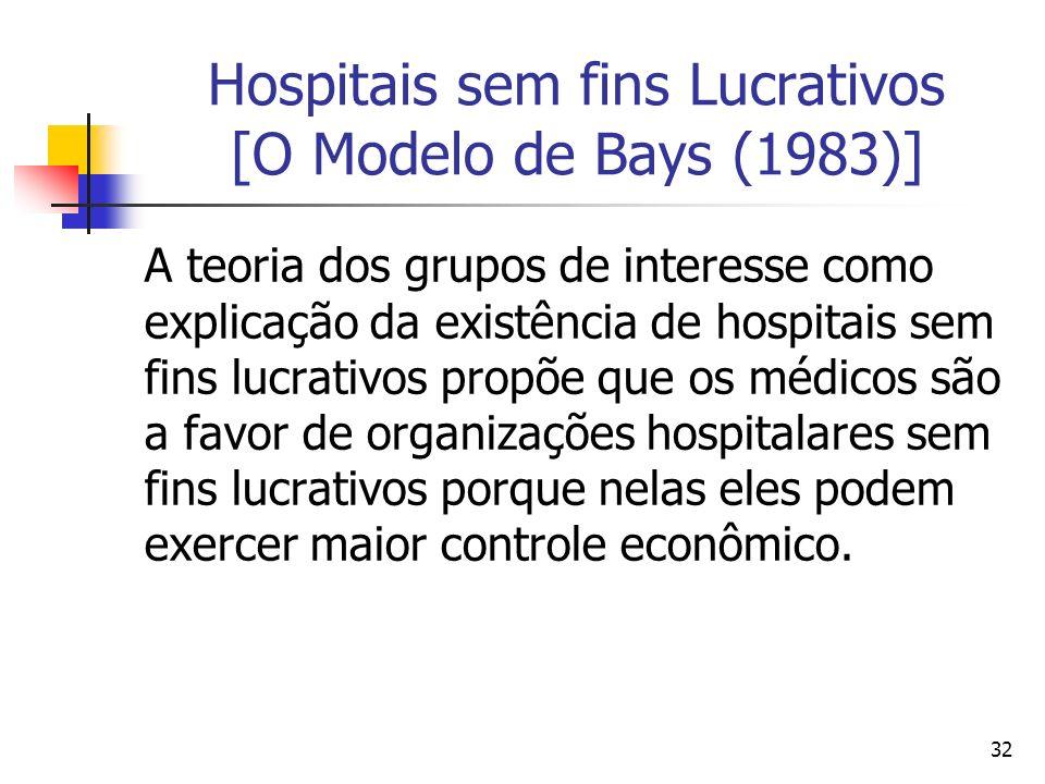 32 Hospitais sem fins Lucrativos [O Modelo de Bays (1983)] A teoria dos grupos de interesse como explicação da existência de hospitais sem fins lucrat