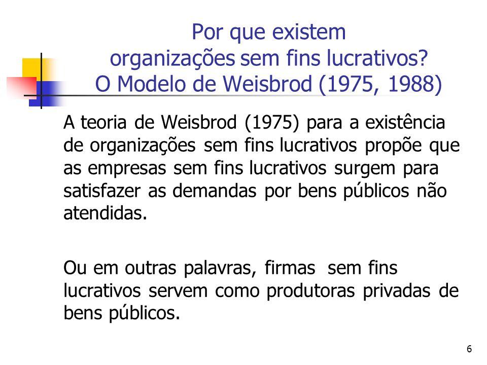 6 Por que existem organizações sem fins lucrativos? O Modelo de Weisbrod (1975, 1988) A teoria de Weisbrod (1975) para a existência de organizações se