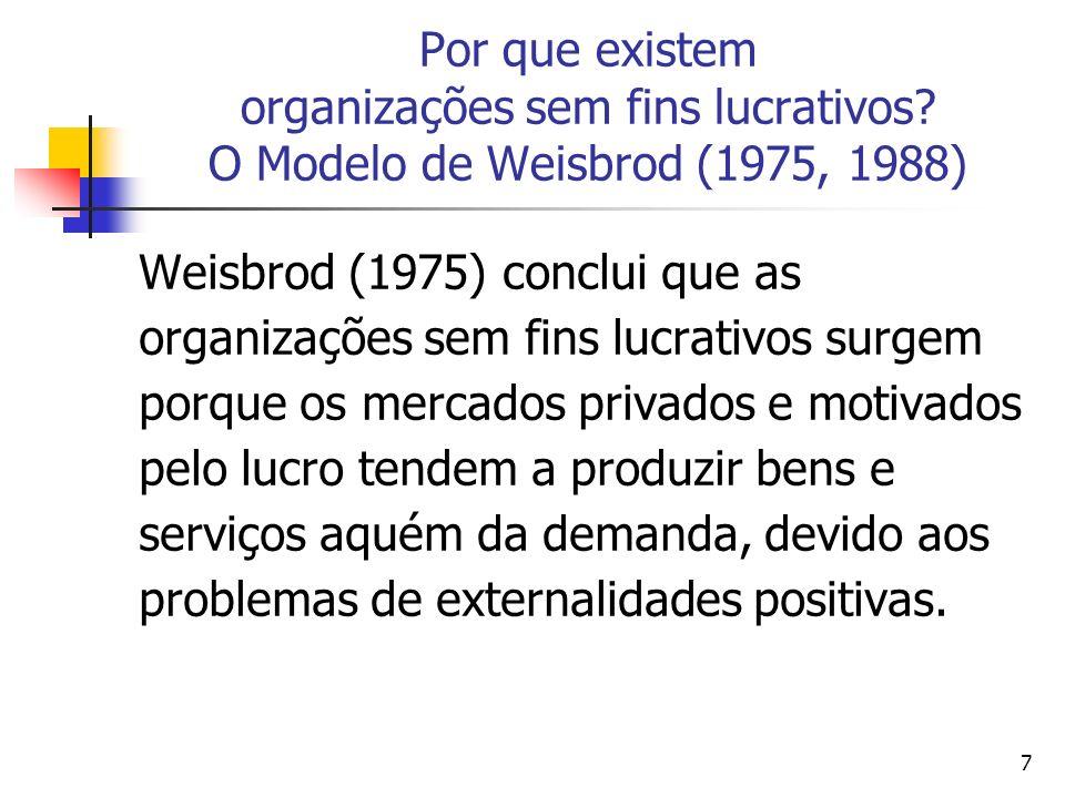 7 Por que existem organizações sem fins lucrativos? O Modelo de Weisbrod (1975, 1988) Weisbrod (1975) conclui que as organizações sem fins lucrativos