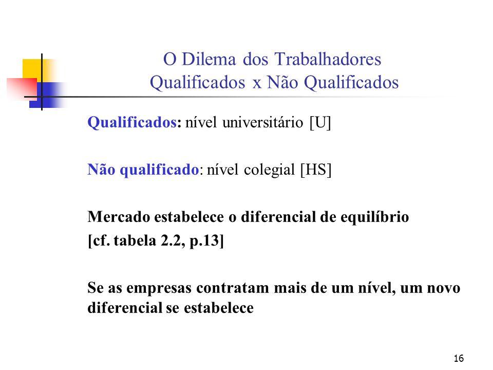 16 O Dilema dos Trabalhadores Qualificados x Não Qualificados Qualificados: nível universitário [U] Não qualificado: nível colegial [HS] Mercado estabelece o diferencial de equilíbrio [cf.