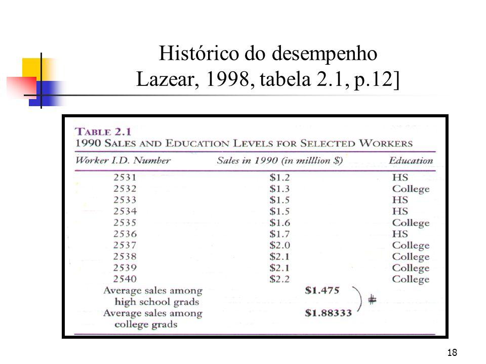 18 Histórico do desempenho Lazear, 1998, tabela 2.1, p.12]