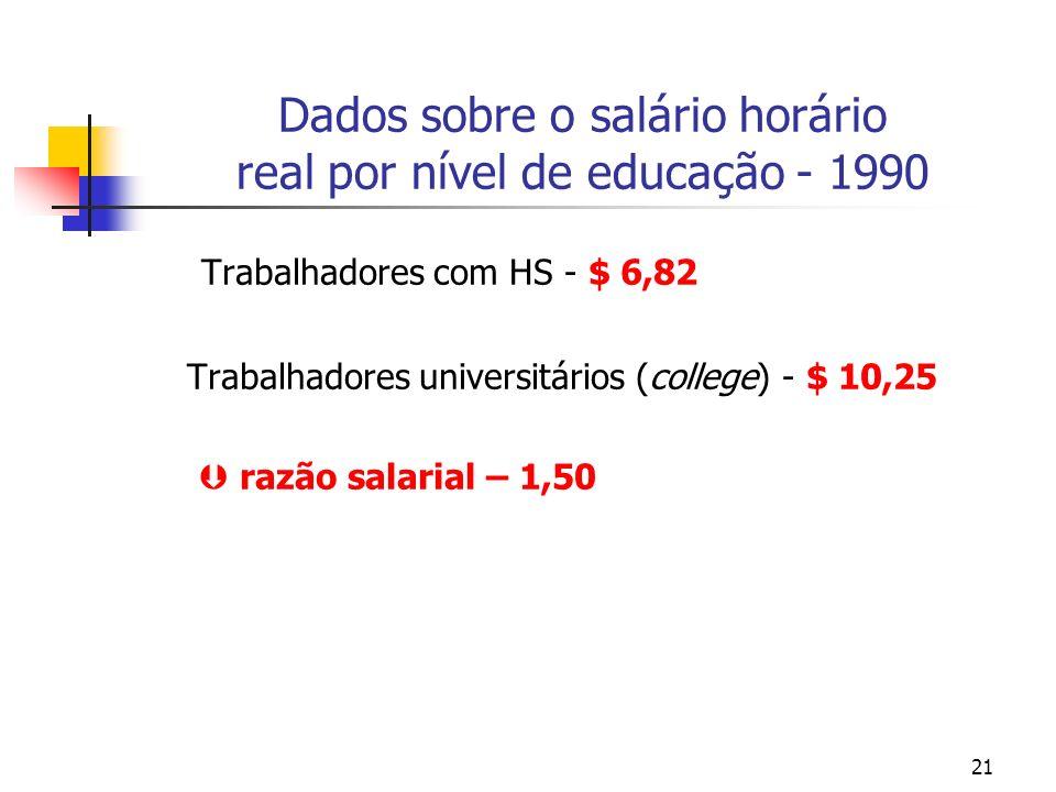 21 Dados sobre o salário horário real por nível de educação - 1990 Trabalhadores com HS - $ 6,82 Trabalhadores universitários (college) - $ 10,25 razão salarial – 1,50