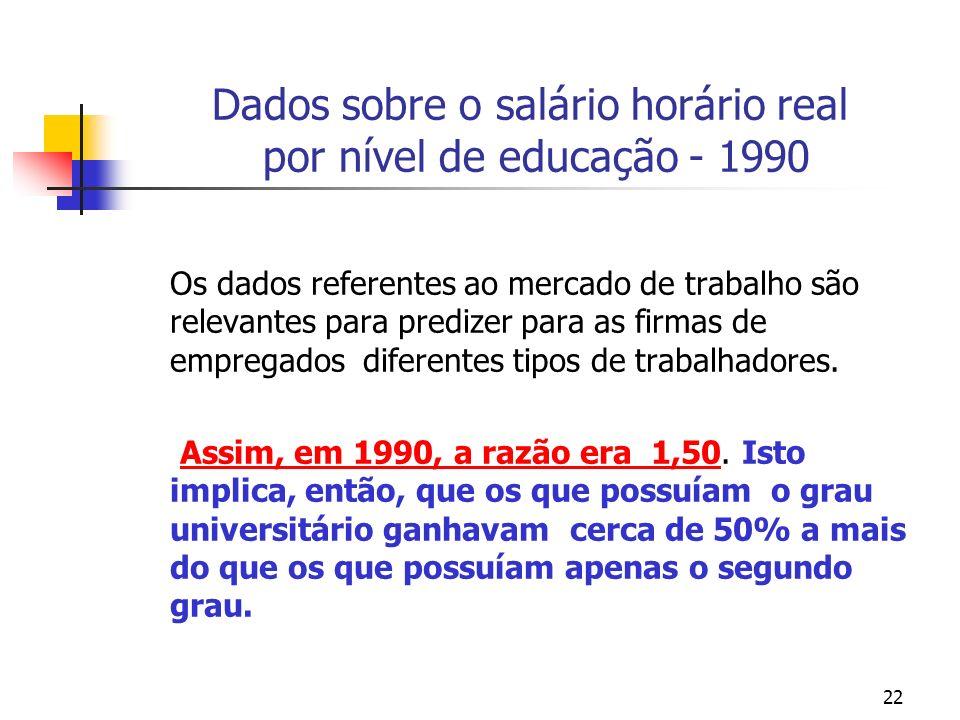 22 Dados sobre o salário horário real por nível de educação - 1990 Os dados referentes ao mercado de trabalho são relevantes para predizer para as firmas de empregados diferentes tipos de trabalhadores.