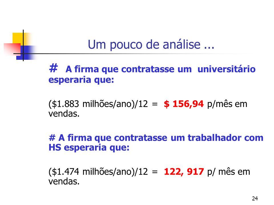 24 Um pouco de análise... # A firma que contratasse um universitário esperaria que: ($1.883 milhões/ano)/12 = $ 156,94 p/mês em vendas. # A firma que