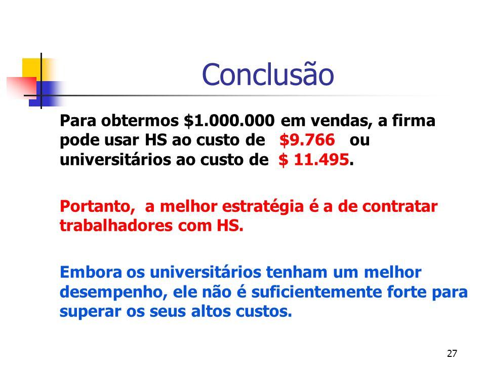27 Conclusão Para obtermos $1.000.000 em vendas, a firma pode usar HS ao custo de $9.766 ou universitários ao custo de $ 11.495. Portanto, a melhor es