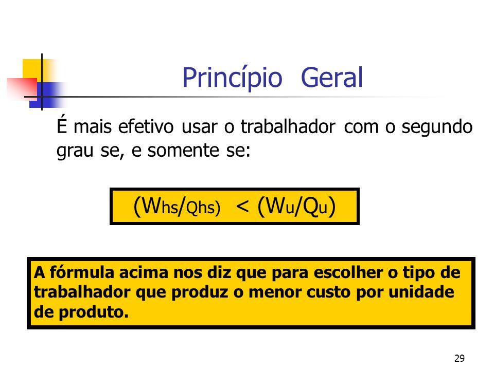 29 Princípio Geral É mais efetivo usar o trabalhador com o segundo grau se, e somente se: (W hs / Qhs) < (W u /Q u ) A fórmula acima nos diz que para escolher o tipo de trabalhador que produz o menor custo por unidade de produto.