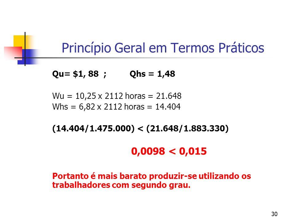 30 Princípio Geral em Termos Práticos Qu= $1, 88 ; Qhs = 1,48 Wu = 10,25 x 2112 horas = 21.648 Whs = 6,82 x 2112 horas = 14.404 (14.404/1.475.000) < (21.648/1.883.330) 0,0098 < 0,015 Portanto é mais barato produzir-se utilizando os trabalhadores com segundo grau.