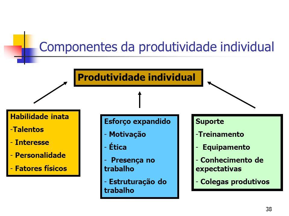 38 Componentes da produtividade individual Produtividade individual Habilidade inata -Talentos - Interesse - Personalidade - Fatores físicos Esforço expandido - Motivação - Ética - Presença no trabalho - Estruturação do trabalho Suporte -Treinamento - Equipamento - Conhecimento de expectativas - Colegas produtivos