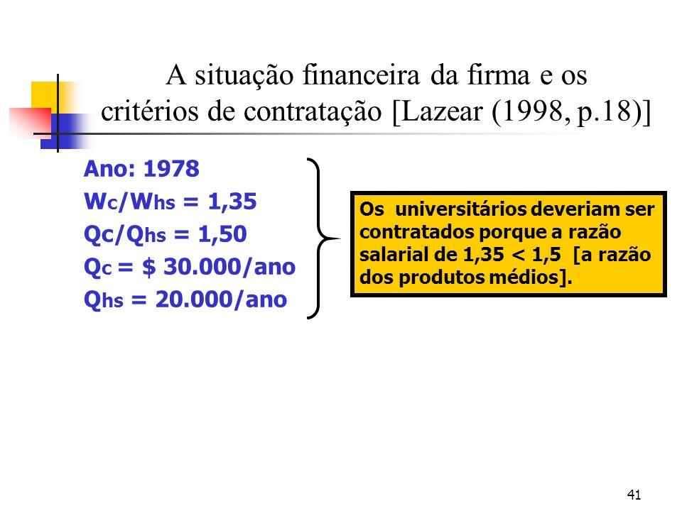41 A situação financeira da firma e os critérios de contratação [Lazear (1998, p.18)] Ano: 1978 W c /W hs = 1,35 Qc/Q hs = 1,50 Q c = $ 30.000/ano Q hs = 20.000/ano Os universitários deveriam ser contratados porque a razão salarial de 1,35 < 1,5 [a razão dos produtos médios].