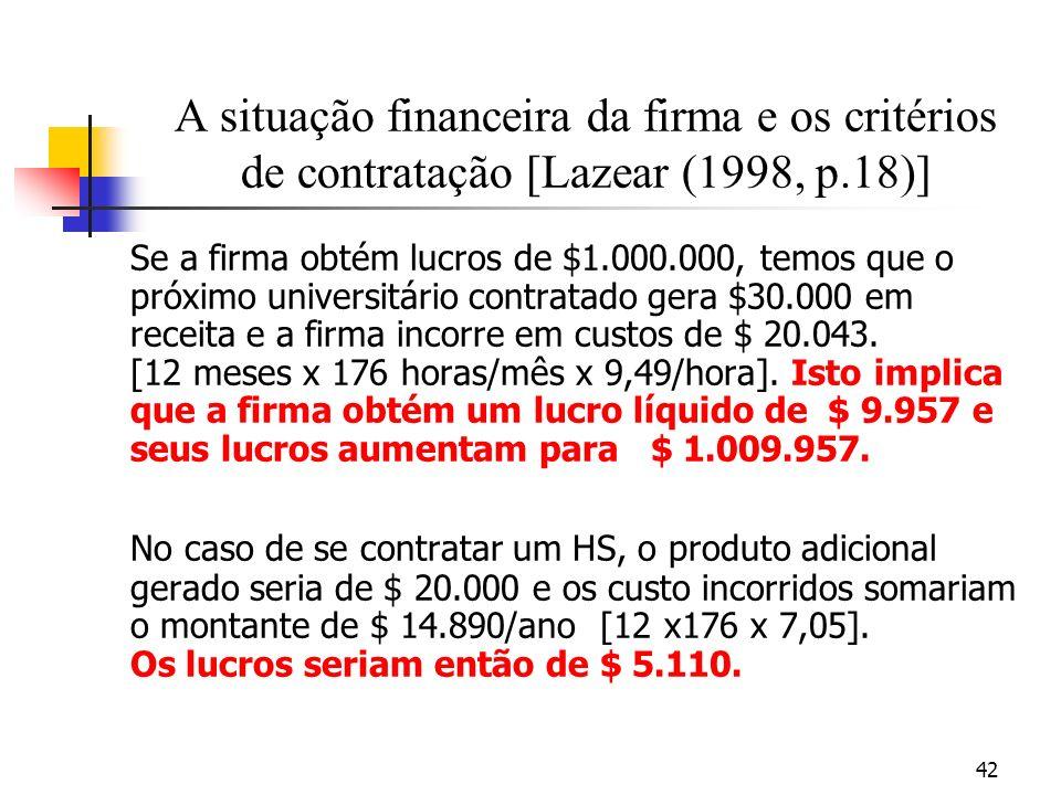 42 A situação financeira da firma e os critérios de contratação [Lazear (1998, p.18)] Se a firma obtém lucros de $1.000.000, temos que o próximo universitário contratado gera $30.000 em receita e a firma incorre em custos de $ 20.043.