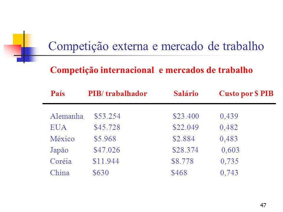 47 Competição externa e mercado de trabalho Competição internacional e mercados de trabalho País PIB/ trabalhador Salário Custo por $ PIB Alemanha $53.254 $23.400 0,439 EUA $45.728 $22.049 0,482 México $5.968 $2.884 0,483 Japão $47.026 $28.374 0,603 Coréia $11.944 $8.778 0,735 China $630 $468 0,743