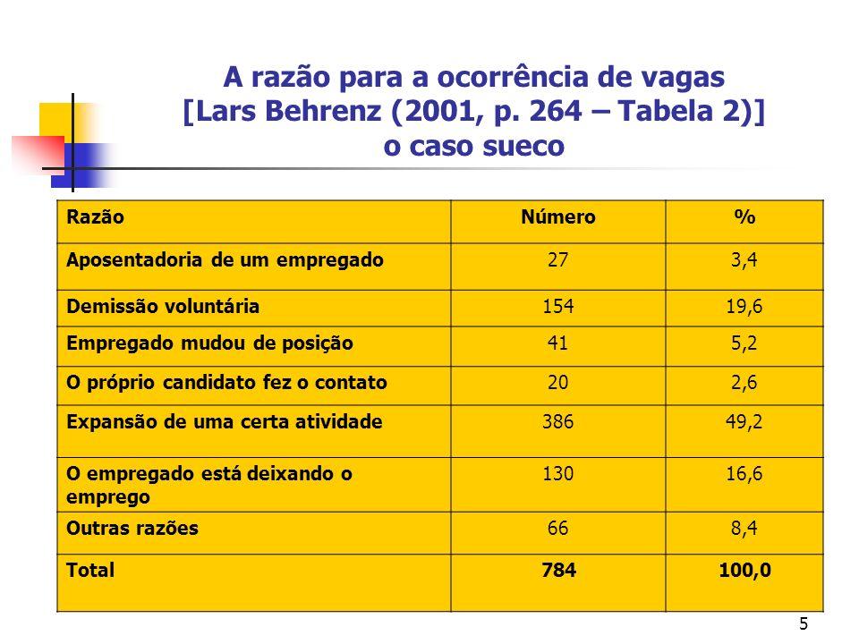 5 A razão para a ocorrência de vagas [Lars Behrenz (2001, p. 264 – Tabela 2)] o caso sueco RazãoNúmero% Aposentadoria de um empregado273,4 Demissão vo