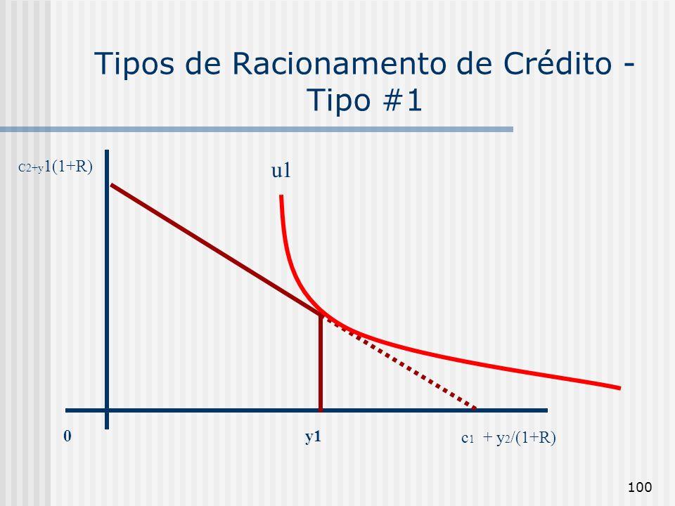 100 Tipos de Racionamento de Crédito - Tipo #1 u1 0y1 c 1 + y 2 /(1+R) C2+y 1(1+R)