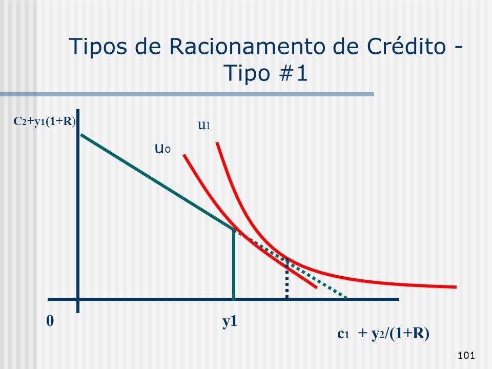 101 Tipos de Racionamento de Crédito - Tipo #1 u1u1 0y1 c 1 + y 2 /(1+R) C 2 +y 1 (1+R) uouo
