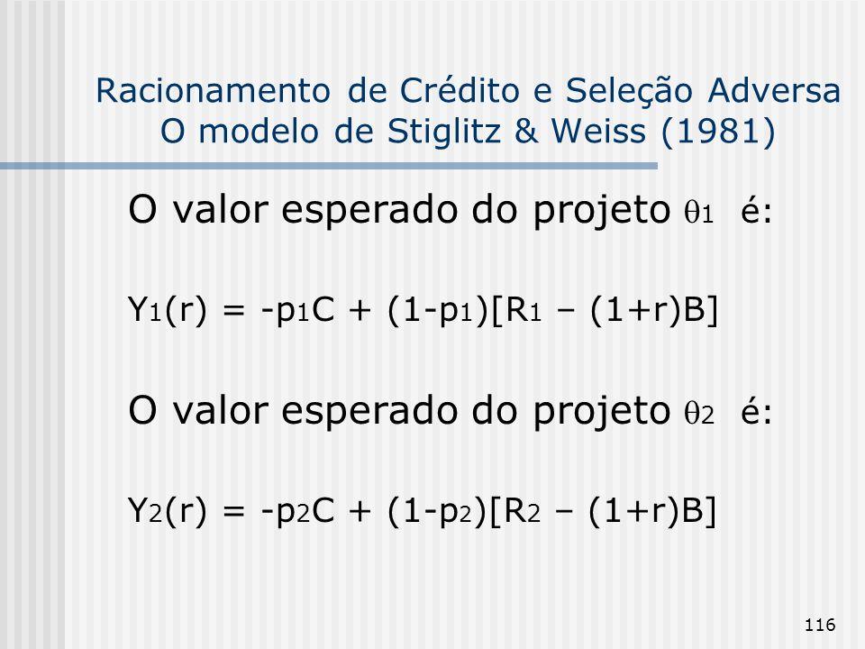 116 Racionamento de Crédito e Seleção Adversa O modelo de Stiglitz & Weiss (1981) O valor esperado do projeto 1 é: Y 1 (r) = -p 1 C + (1-p 1 )[R 1 – (1+r)B] O valor esperado do projeto 2 é: Y 2 (r) = -p 2 C + (1-p 2 )[R 2 – (1+r)B]