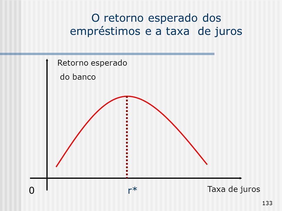 133 O retorno esperado dos empréstimos e a taxa de juros Retorno esperado do banco 0 Taxa de juros r*