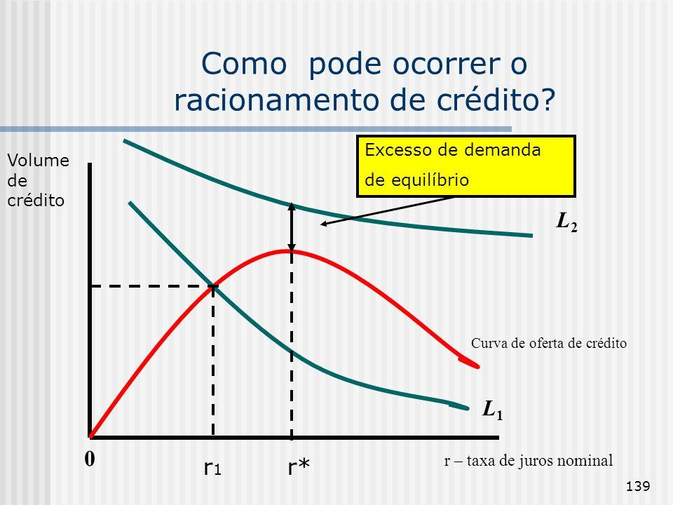 139 Como pode ocorrer o racionamento de crédito? 0 r – taxa de juros nominal Curva de oferta de crédito L1L1 L2L2 Volume de crédito r1r1 r* Excesso de