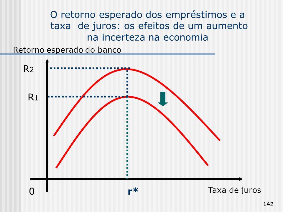142 O retorno esperado dos empréstimos e a taxa de juros: os efeitos de um aumento na incerteza na economia Retorno esperado do banco 0 Taxa de juros r* R2R2 R1R1