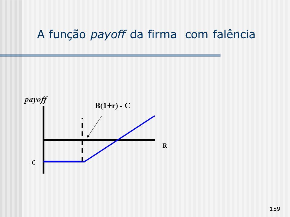 159 A função payoff da firma com falência R payoff -C B(1+r) - C