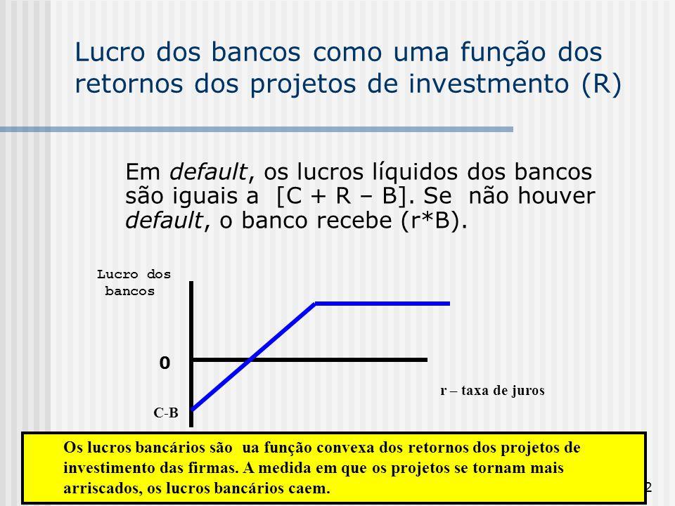162 Lucro dos bancos como uma função dos retornos dos projetos de investmento (R) Em default, os lucros líquidos dos bancos são iguais a [C + R – B].