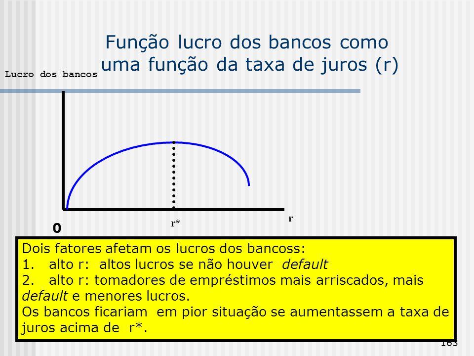 163 Função lucro dos bancos como uma função da taxa de juros (r) r r* Lucro dos bancos Dois fatores afetam os lucros dos bancoss: 1. alto r: altos luc