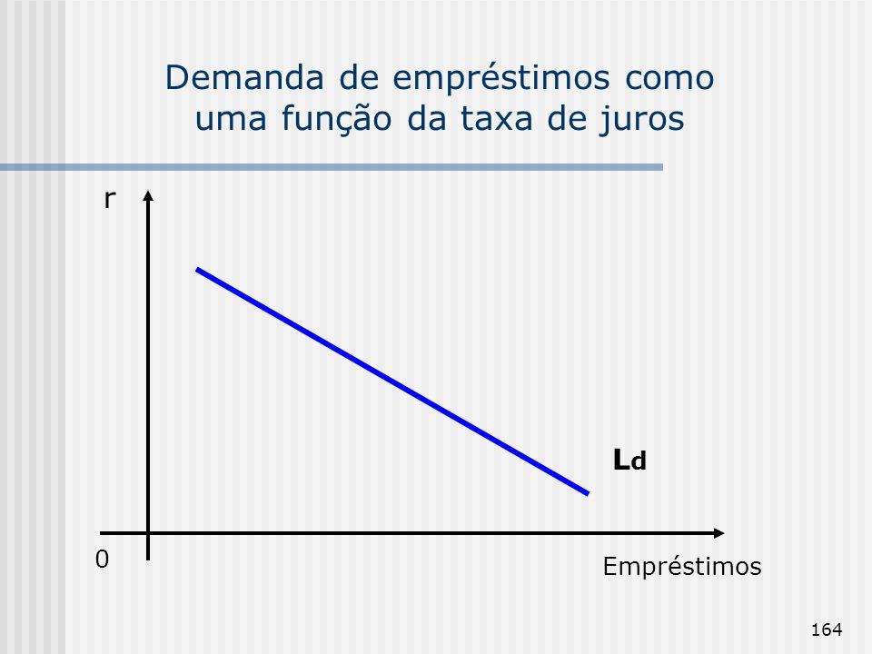 164 Demanda de empréstimos como uma função da taxa de juros 0 Empréstimos r LdLd