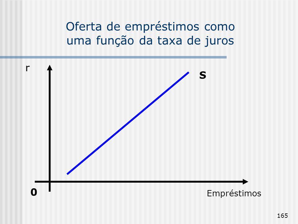 165 Oferta de empréstimos como uma função da taxa de juros 0 Empréstimos r S