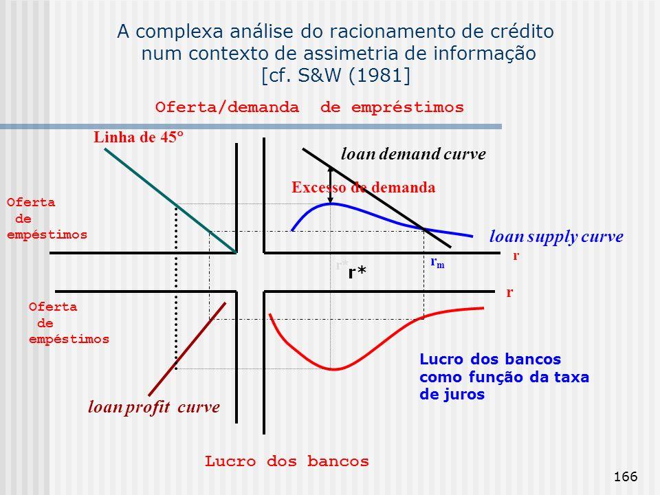 166 A complexa análise do racionamento de crédito num contexto de assimetria de informação [cf. S&W (1981] Lucro dos bancos r r Oferta/demanda de empr