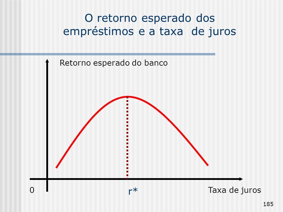 185 O retorno esperado dos empréstimos e a taxa de juros Retorno esperado do banco 0Taxa de juros r*