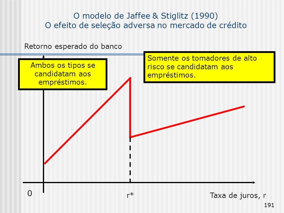 191 O modelo de Jaffee & Stiglitz (1990) O efeito de seleção adversa no mercado de crédito 0 Retorno esperado do banco Taxa de juros, rr* Somente os tomadores de alto risco se candidatam aos empréstimos.
