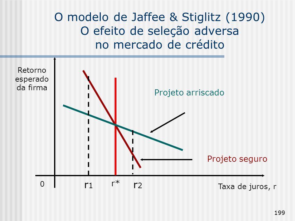 199 O modelo de Jaffee & Stiglitz (1990) O efeito de seleção adversa no mercado de crédito 0 Retorno esperado da firma Taxa de juros, r r* Projeto arr