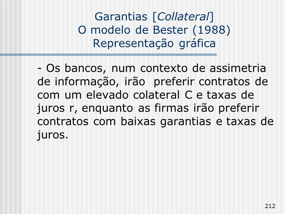 212 Garantias [Collateral] O modelo de Bester (1988) Representação gráfica - Os bancos, num contexto de assimetria de informação, irão preferir contra