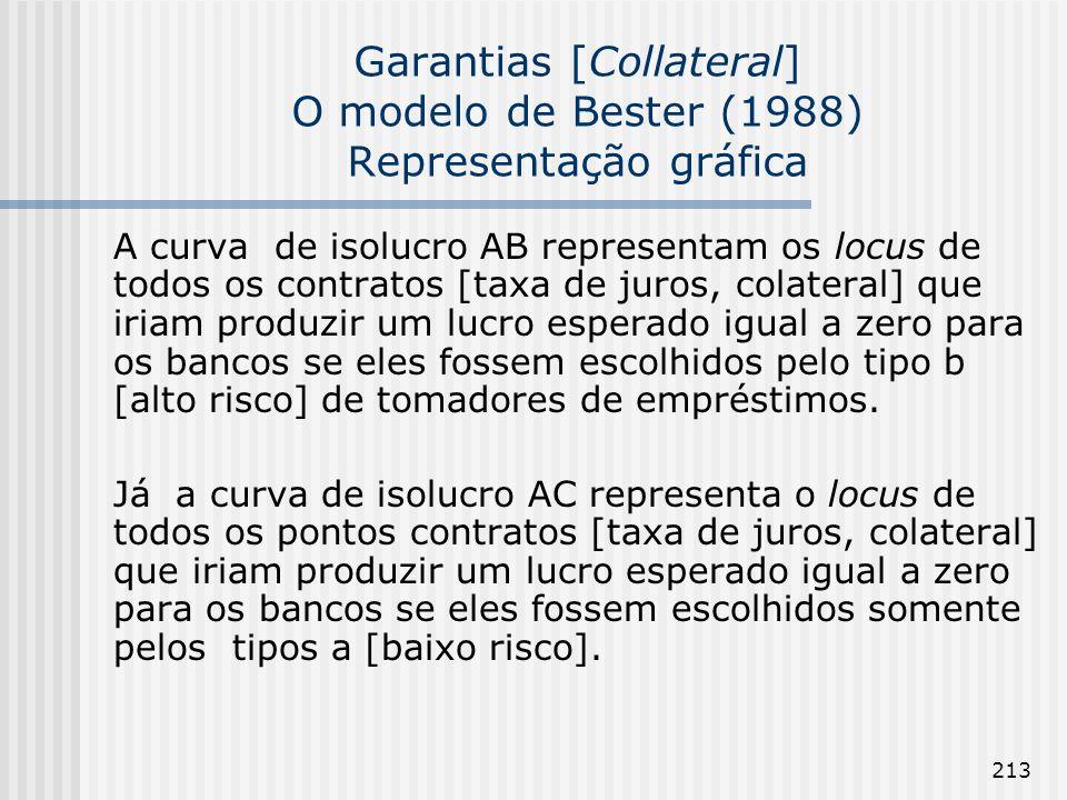 213 Garantias [Collateral] O modelo de Bester (1988) Representação gráfica A curva de isolucro AB representam os locus de todos os contratos [taxa de