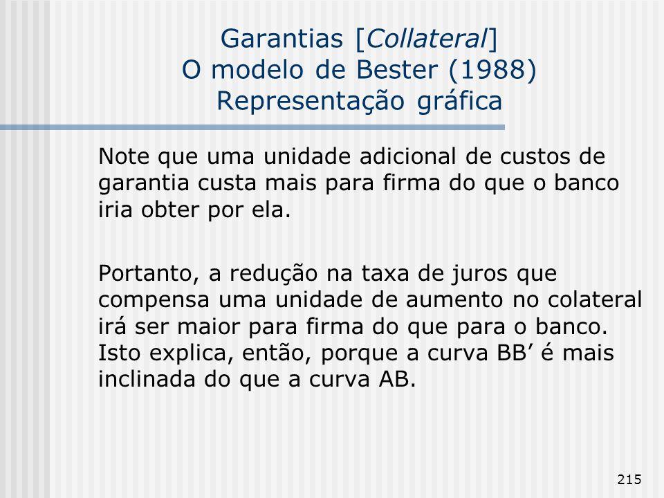 215 Garantias [Collateral] O modelo de Bester (1988) Representação gráfica Note que uma unidade adicional de custos de garantia custa mais para firma do que o banco iria obter por ela.