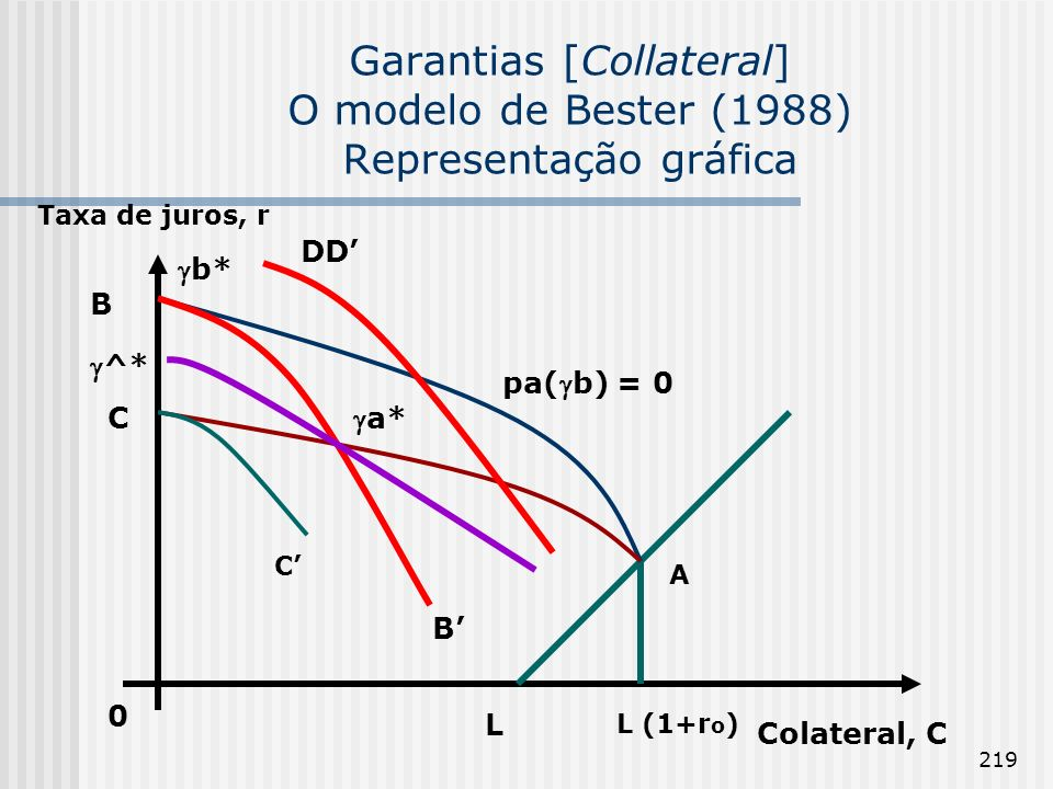 219 Garantias [Collateral] O modelo de Bester (1988) Representação gráfica A 0 Taxa de juros, r C B Colateral, C a* C B b* ^* pa(b) = 0 DD L L (1+r o