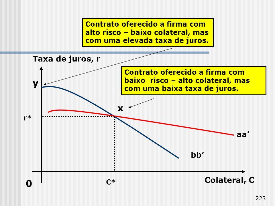 223 0 Colateral, C Taxa de juros, r C* r* x y aa bb Contrato oferecido a firma com alto risco – baixo colateral, mas com uma elevada taxa de juros. Co