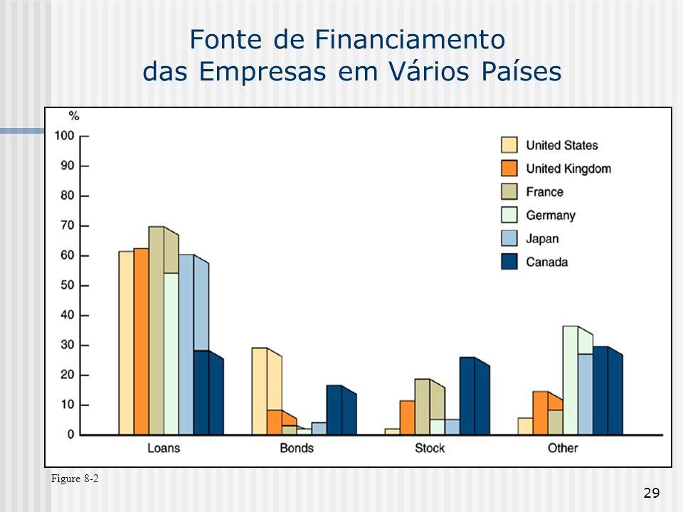 29 Fonte de Financiamento das Empresas em Vários Países Figure 8-2