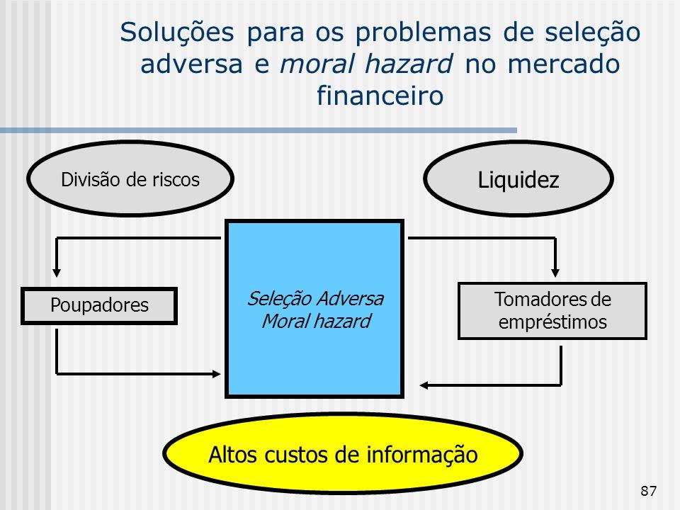 87 Soluções para os problemas de seleção adversa e moral hazard no mercado financeiro Poupadores Tomadores de empréstimos Seleção Adversa Moral hazard