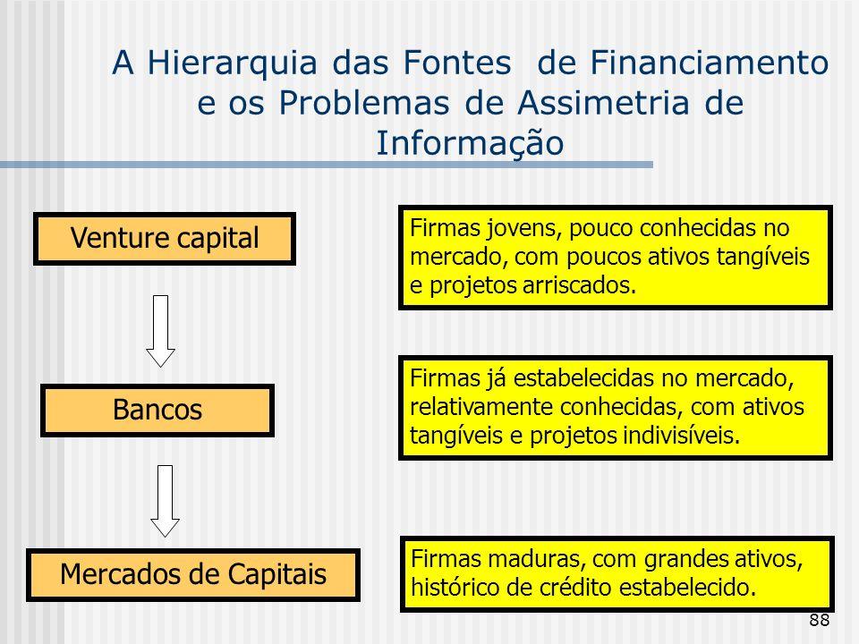 88 A Hierarquia das Fontes de Financiamento e os Problemas de Assimetria de Informação Venture capital Mercados de Capitais Bancos Firmas jovens, pouco conhecidas no mercado, com poucos ativos tangíveis e projetos arriscados.