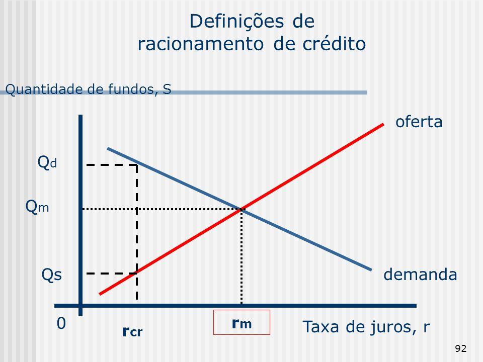 92 Definições de racionamento de crédito Taxa de juros, r Quantidade de fundos, S 0 demanda oferta rmrm QmQm r cr QdQd Qs