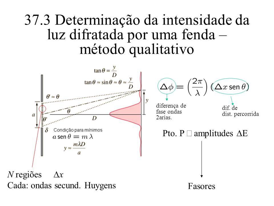 37.3 Determinação da intensidade da luz difratada por uma fenda – método qualitativo Condição para mínimos N regiões x Cada: ondas secund. Huygens Pto