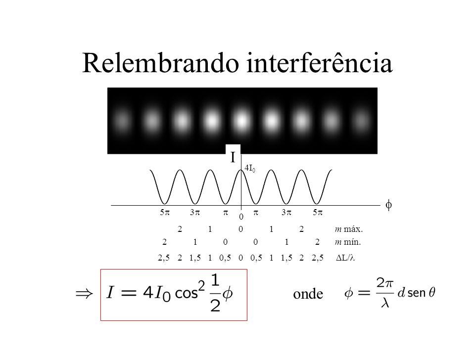 Relembrando interferência 3 5 3 5 0 I 4I 0 012210,51,52,51,50,52,5 m mín. m máx. L/ 01221 012102 onde