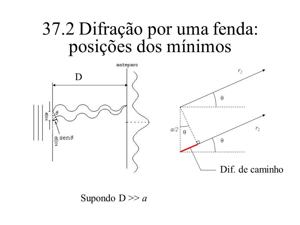 37.2 Difração por uma fenda: posições dos mínimos a/2 r1r1 r2r2 Dif. de caminho D Supondo D >> a