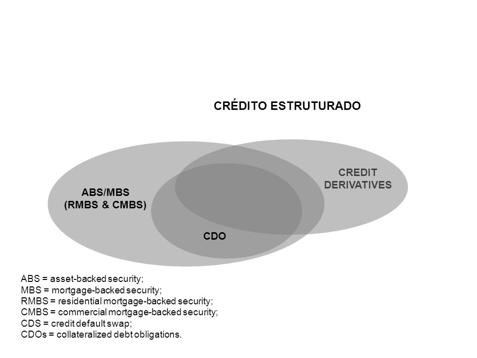 CREDIT DERIVATIVES ABS = asset-backed security; MBS = mortgage-backed security; RMBS = residential mortgage-backed security; CMBS = commercial mortgag
