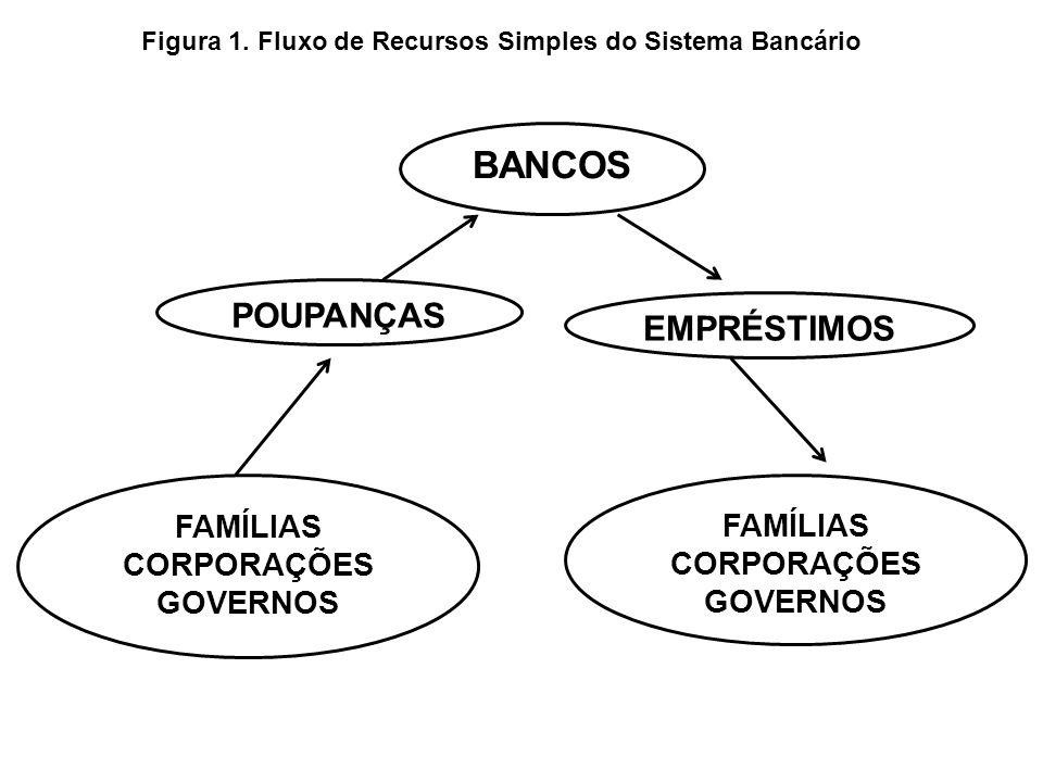 Figura 1. Fluxo de Recursos Simples do Sistema Bancário POUPANÇAS BANCOS EMPRÉSTIMOS FAMÍLIAS CORPORAÇÕES GOVERNOS FAMÍLIAS CORPORAÇÕES GOVERNOS